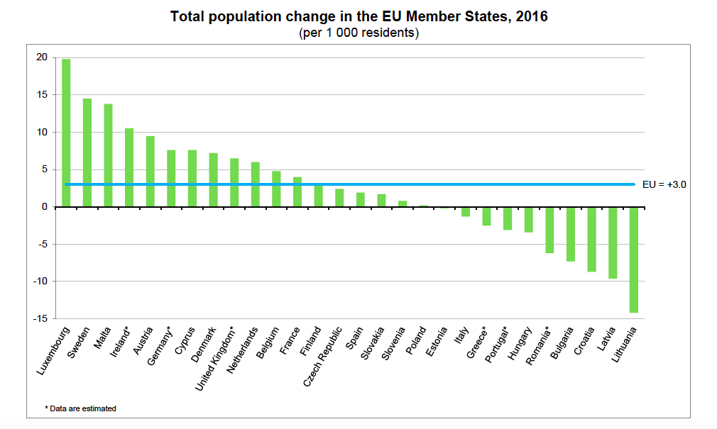 Population change in EU countries, 2016.