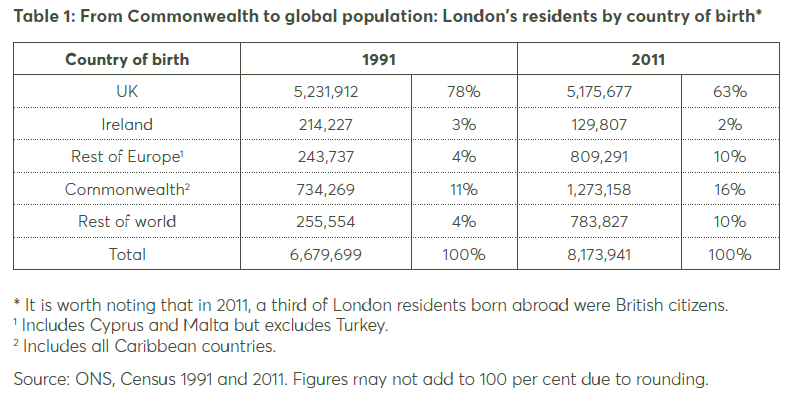 % of EU nationals in London's population.