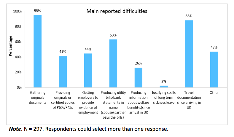 Difficulties experienced in permanent residence applications.