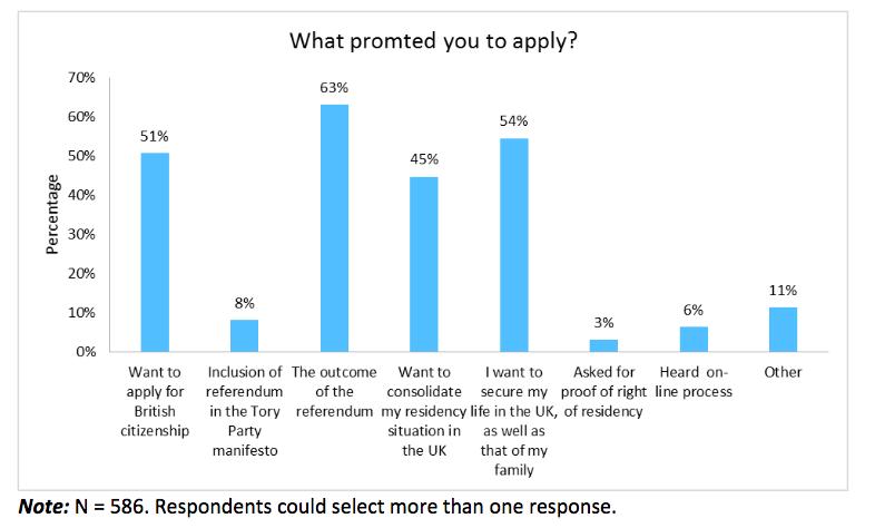 Reasons for applying for permanent residence