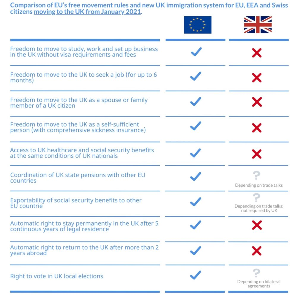 Comparison of EU free movement rules and new UK immigration system.